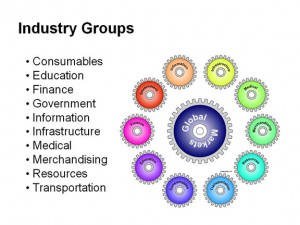 Industry Group Model