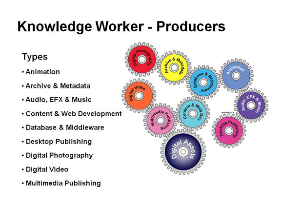 Knowledge Workers Producers Model